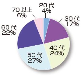 「早漏治療」患者さんの年代別割合